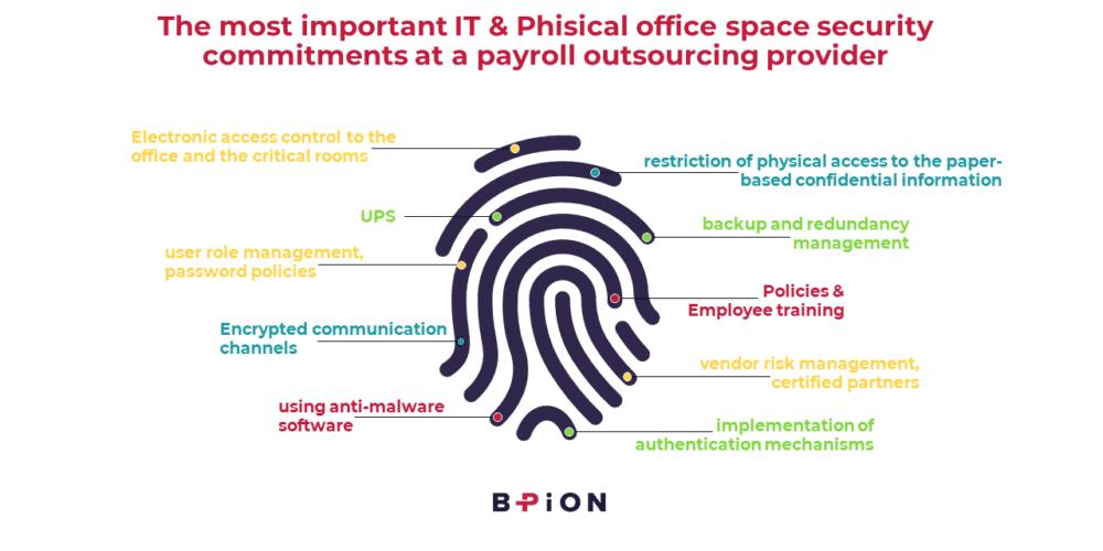 IT és iroda biztonság_BPION_bérszámfejtés